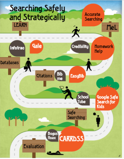 Searching safely and strategically winding road map