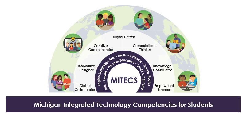 MiTECHS Rainbow showing Michigan Integrated Technology Competencies for Students