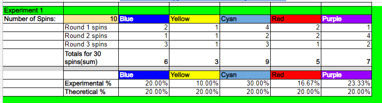 Screenshot of spreadsheet with color name cells copied and pasted above the experimental % results.