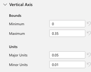 Screenshot of the Format Chart section for Vertical Axis settings, set to Min=0, Max = .35, Units 0.05 and minor units=.01