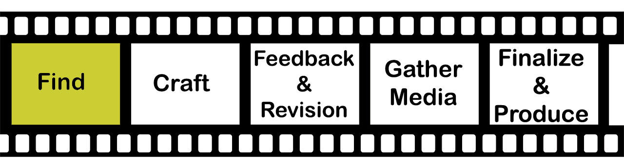 Filmstrip with five cells, Find is highlighted in the first cell, then: Craft, Feedback & Revison, Gather Media, and Finalize and Produce in the last cell.