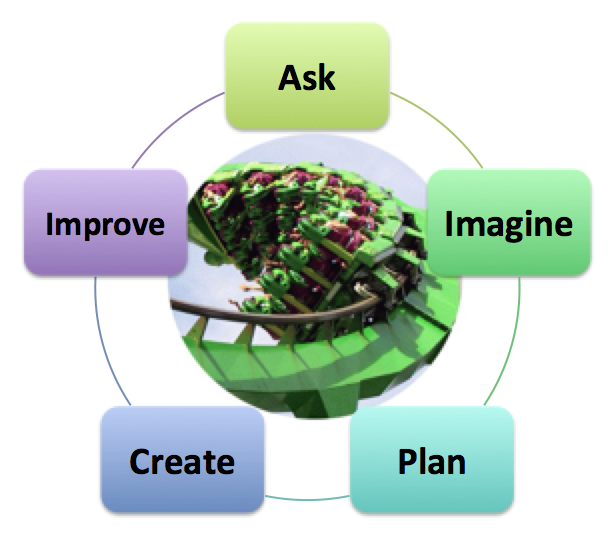 This is a circle diagram with the words Ask - Imagine - Plan - Create - Improve around it. In the center is a picture of a roller coaster going in a loop