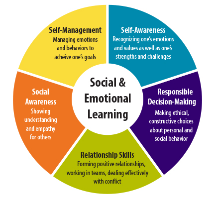 Circle diagram with Social & Emotional Learning Environment in the center and 5 parts identifying Self-Management, Self-Awareness, Responsible Decision Making, Relationship Skills, and Social Awareness around the center.
